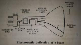 Cathod ray tube in hindi
