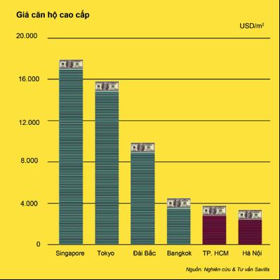 Biểu đồ: Giá căn hộ cao cấp tại Châu Á