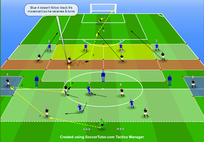 Creating & Exploiting Space in the Final Third