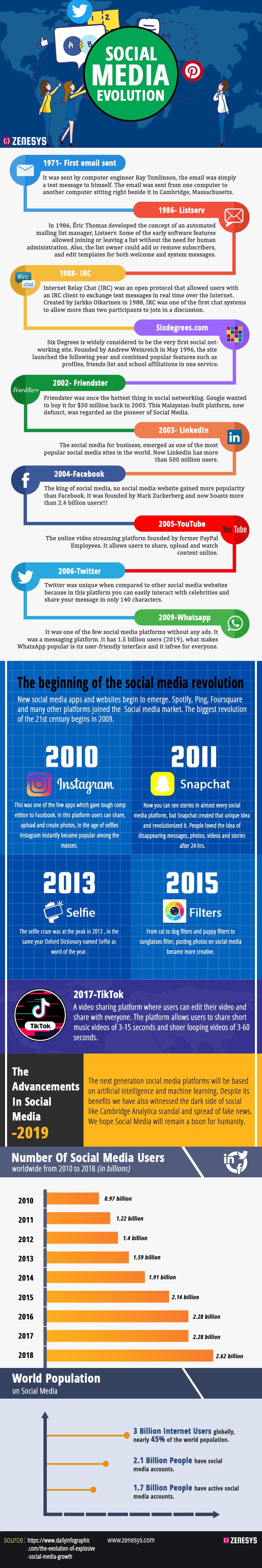 Social Media Evolution #infographic