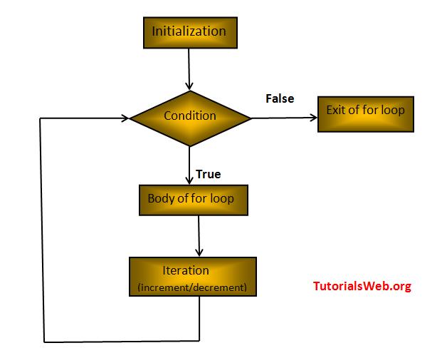 Java For loop logic diagram