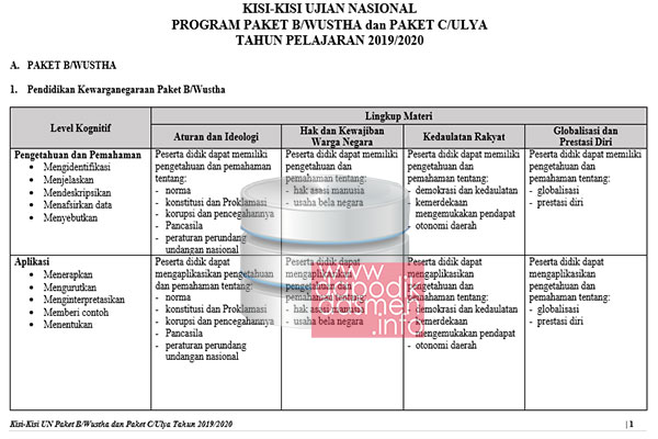 Kisi-Kisi UN UNBK Paket B dan Paket C Tahun 2020 (Tahun Pelajaran 2019/2020) Semua Mata Pelajaran