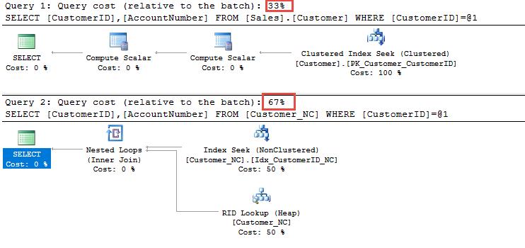 Clustered và NonClustered trong SQL Server