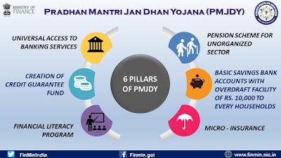 Pradhan Mantri Jan Dhan Yojana: