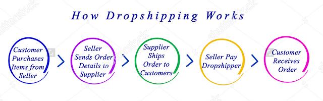 Peluang Dan Cara Memulai Bisnis Online