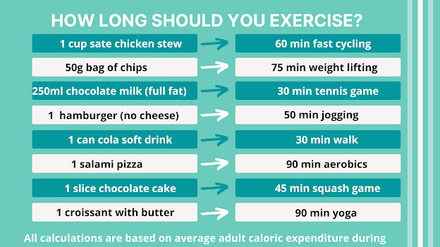 Do you exercise ENOUGH to eat that?