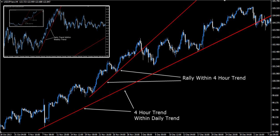 USDJPY. It shows a 4 Hour