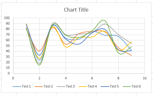 Scatter with smooth lines chart