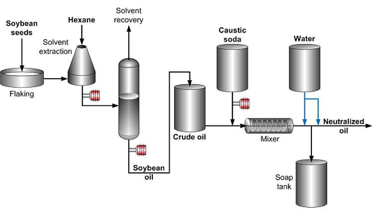 Flujograma del proceso de elaboración de aceite vegetal (aceite de soja))