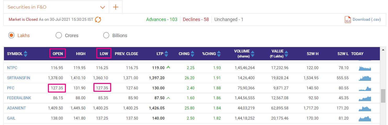 intraday trading in marathi - Best इंट्रा डे ट्रेडिंग मराठी High=Low Advance, शेअर मार्केट मराठी, इंट्रा डे ट्रेडिंग फॉर्मूला