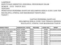 Daftar Nama Pokja, Penerima Bantuan KKG dan Tenaga Kependidikan RA-Madrasah 2021