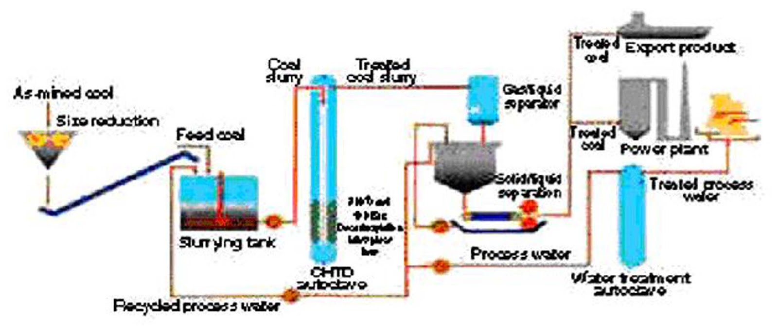 Hydrothermal dewatering f y o f a t e c h diagram alir metode hydrothermal dewatering ccuart Image collections