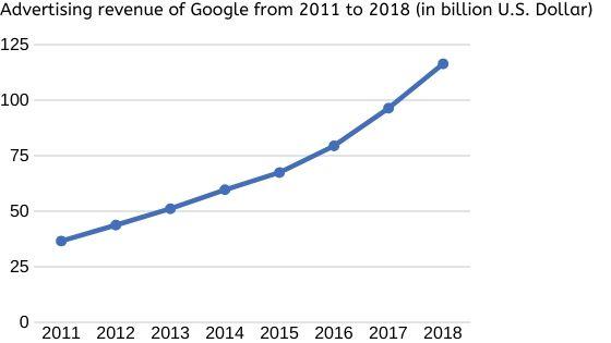 Top 15 Best Alternatives of Google Adsense in 2020