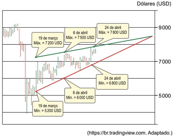 A seguir, tem-se um exemplo desse caso, com valores simplificados presentes em uma simulação da venda de ativos em dólares (USD).