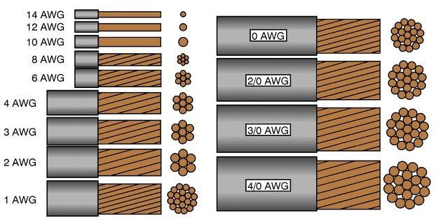 Caracter 237 Sticas De Los Cables El 233 Ctricos Partes Calibre