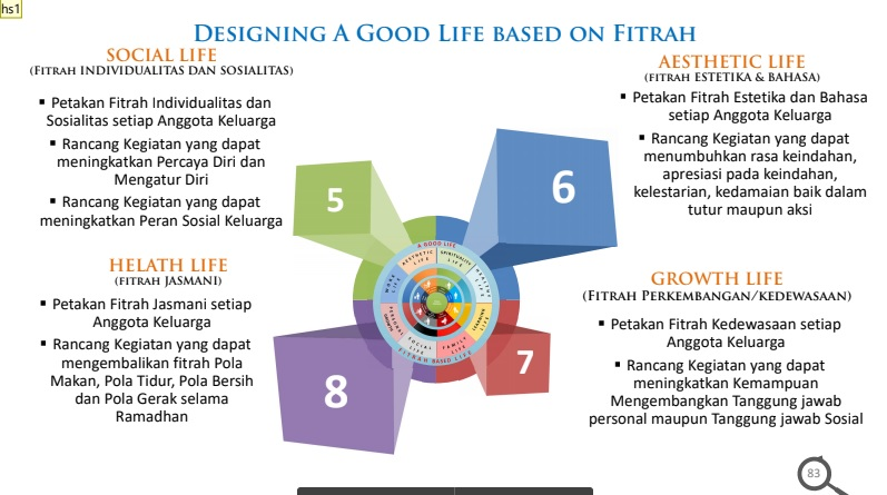 designing a good life based on fitrah