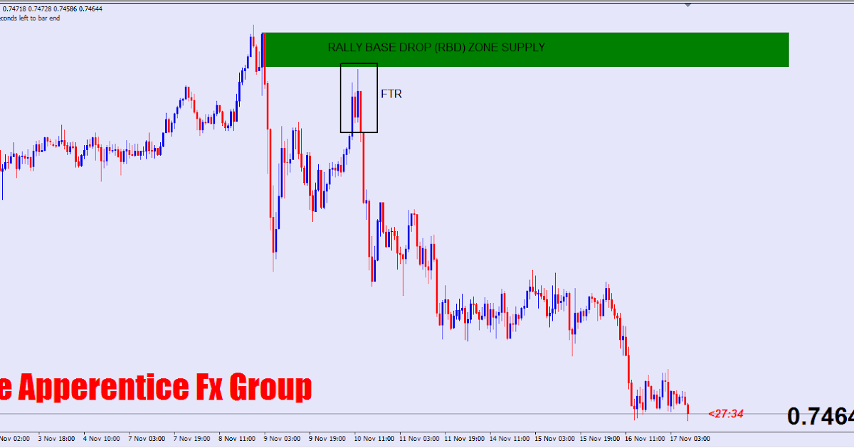 Forex telegram group