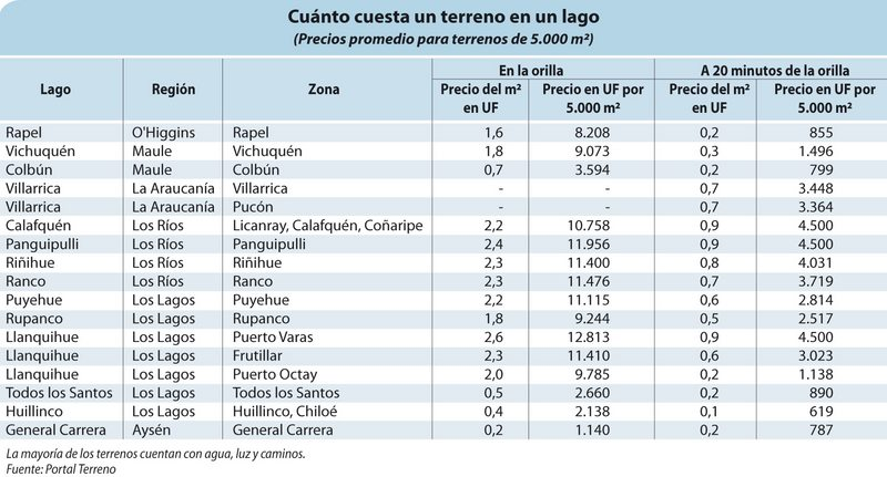 Cuánto cuestan los terrenos en los lagos más demandados de Chile