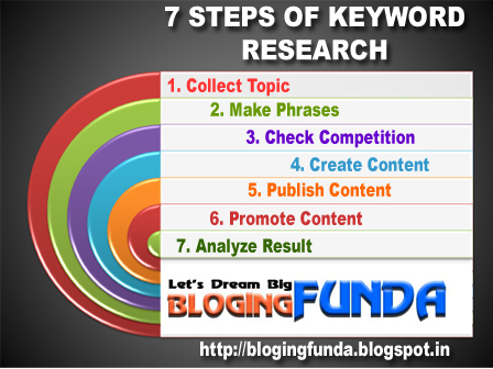 What are 7 steps of Keyword Research by BloggingFunda