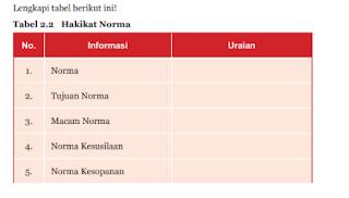 Tabel 2.2 Hakikat Norma, PKN kelas 7 Halaman 45