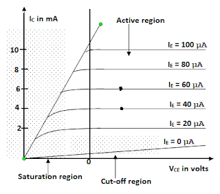output characteristics of common emitter configuration