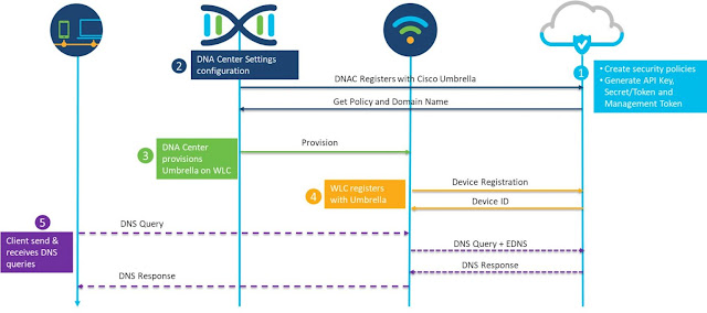 Cisco DNA Center, Cisco Umbrella, DNS Security, Cisco Prep, Cisco Certification, Cisco Guides, Cisco Learning