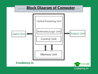 block diagram of computer and components of Computer System