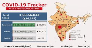 भारत में कोरोना के मामलों में लगातार गिरावट, 6 महीने बाद आए सबसे कम मरीज   #NayaSaberaNetwork
