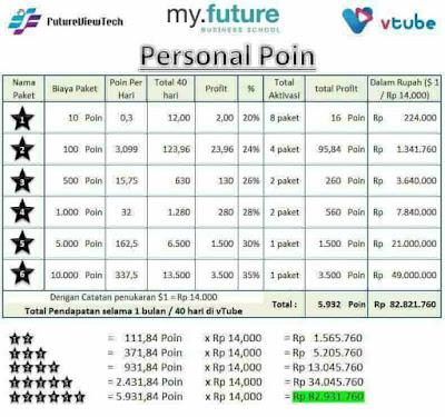cara dapat view point dari personal point