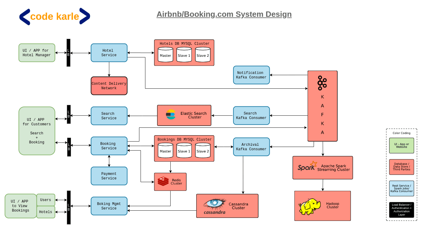 airbnb system design