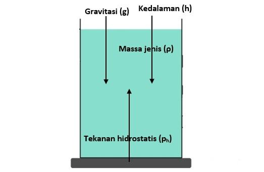 tekanan hidrostatis zat cair