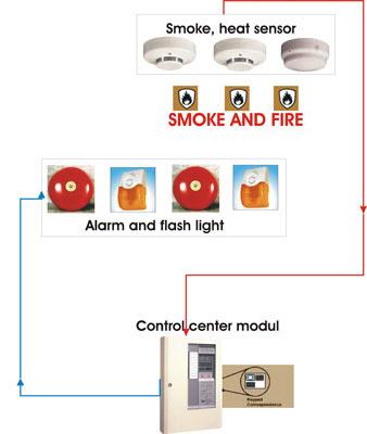 Đầu báo cháy hoạt động như thế nào?