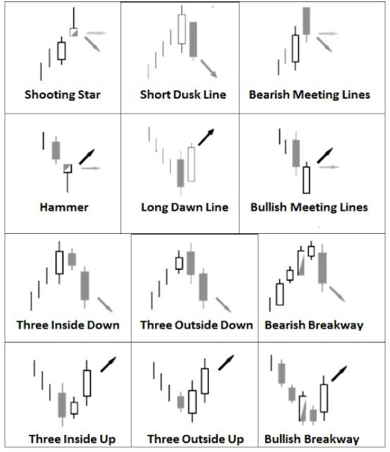 ultimate candlestick reversal pattern