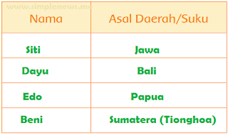 asal daerah Siti, Dayu, Beni, dan Edo www.simplenews.me