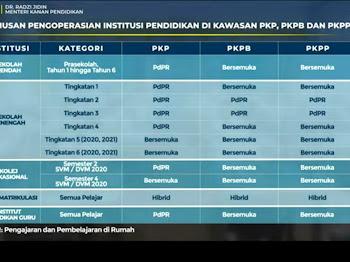 SEKOLAH DIBUKA MUSIM PKPB/PKPP 2021