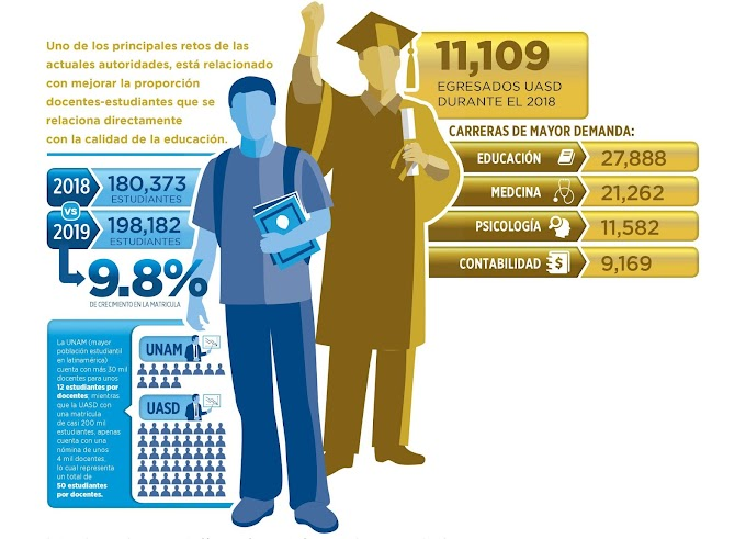 ¿Por qué es importante estudiar en la UASD?