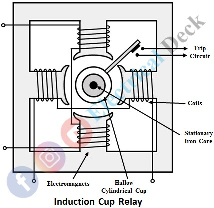 Induction Cup Relay