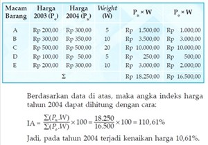 Contoh metode agregatif sederhana