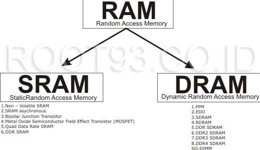 gambar klasifikasi RAM