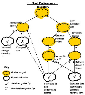 How Traceability Of Nonfunctional Requirements Is Managed - Software functional requirements