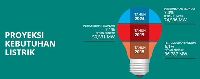 Kebutuhan pasokan listrik merupakan salah satu kebutuhan mendesak yang sangat diperlukan masyarakat. Pekerjaan konstruksi pembangkit listrik bersifat kompleks dan memerlukan teknologi canggih  sehingga banyak dilaksanakan dengan kontrak  terintegrasi