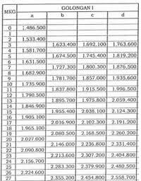 Daftar Gaji PNS 2020 Golongan I Berdasarkan Golongan Sesuai PP No 15 Tahun 2019