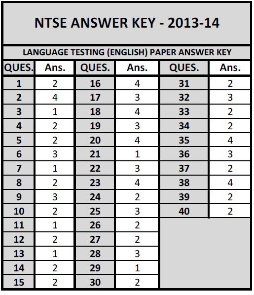 W3examresults Maharashtra Ntse Nov 2013 Exam Answer Key