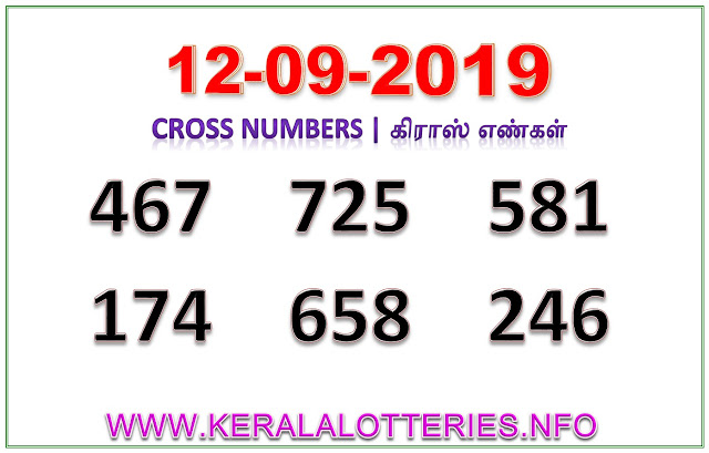 Kerala Lottery Result Guessing Best  Cross  Numbers 12.09.2019