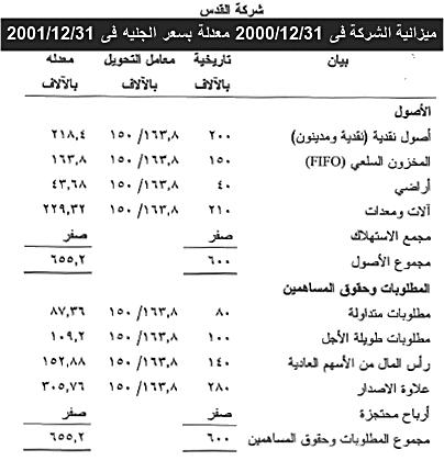 ميزانية الشركة فى 20001231 معدلة بسعر الجنيه فى 20011231