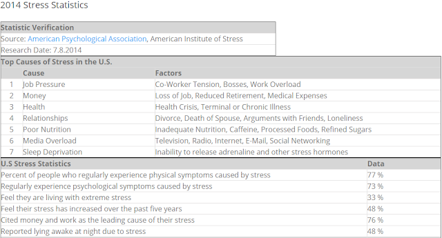 statistics of stress symptoms in men