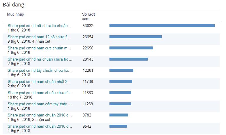 Hướng dẫn tăng hơn 100.000 lượt xem cho blog và trang web của bạn trong 1 ngày