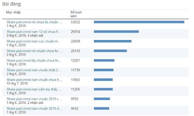 Hướng dẫn tăng hơn 100.000 lượt xem cho blog và trang web của bạn trong 6h