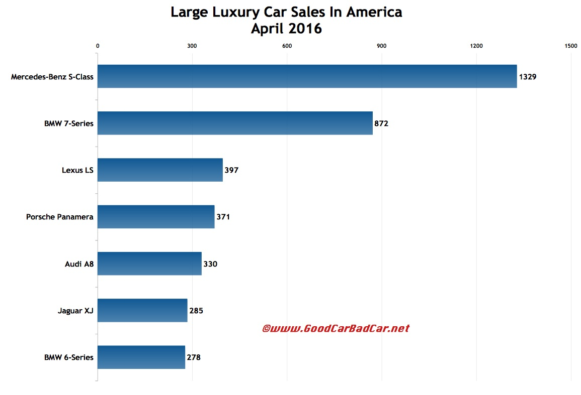 Large luxury car sales in america april 2016 ytd gcbc for Mercedes benz worldwide sales figures