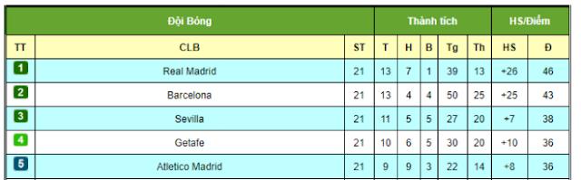 Dự đoán vòng 22 La Liga: Real đại chiến Atletico, ngư ông Barca có đắc lợi? 3